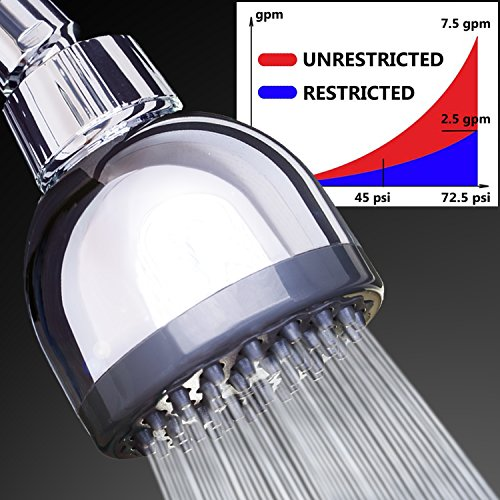 Removable Water Restrictor: Superior High Flow Shower Head For The Ultimate  Shower Experience. With Our Somovworld Ultra High Pressure Shower Head You  Will ...